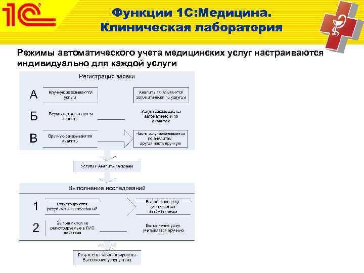 Функции 1 С: Медицина.   Клиническая лаборатория Режимы автоматического учета