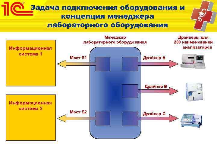Задача подключения оборудования и   концепция менеджера   лабораторного оборудования
