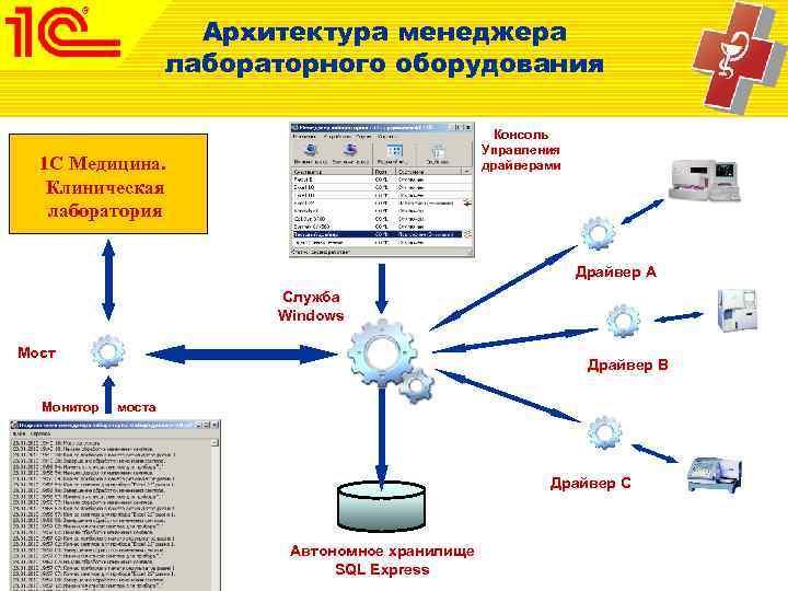 Архитектура менеджера     лабораторного оборудования