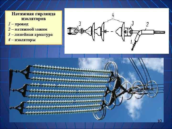 Натяжная гирлянда изоляторов 1 – провод 2 – натяжной зажим 3 – линейная
