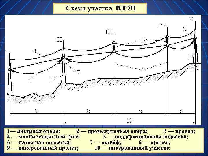 Схема участка ВЛЭП 1— анкерная опора; 2 — промежуточная опора;