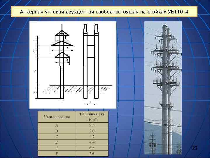 Анкерная угловая двухцепная свободностоящая на стойках УБ 110 -4