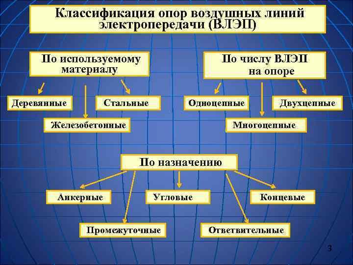 Классификация опор воздушных линий   электропередачи (ВЛЭП)  По используемому