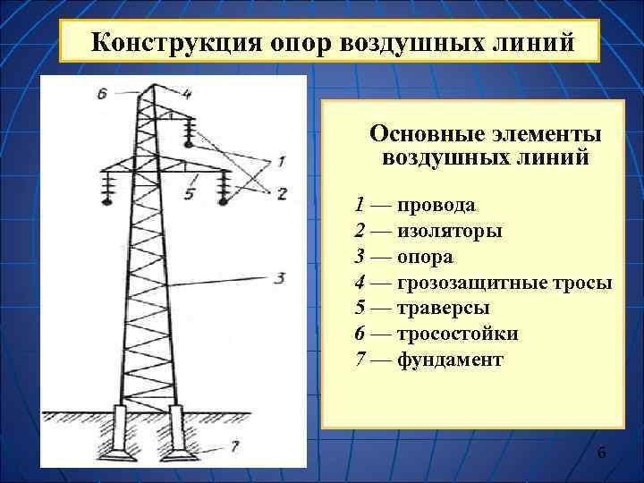 Конструкция опор воздушных линий     Основные элементы    воздушных