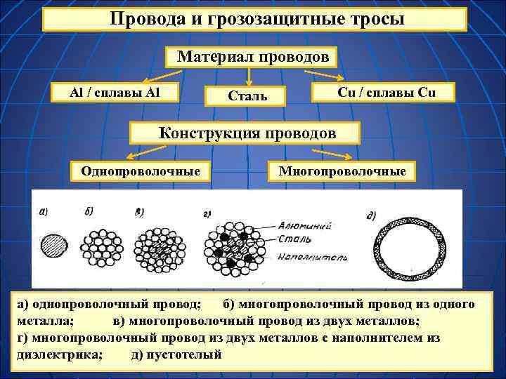Провода и грозозащитные тросы     Материал проводов