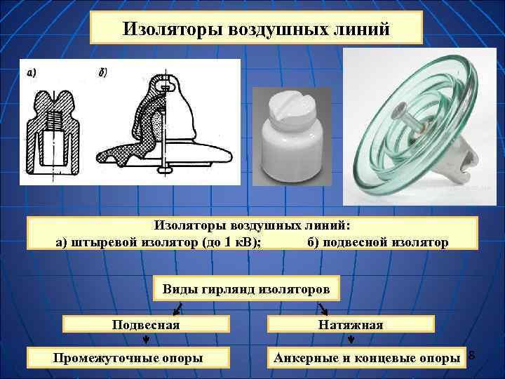 Изоляторы воздушных линий: а) штыревой изолятор (до 1 к. В);