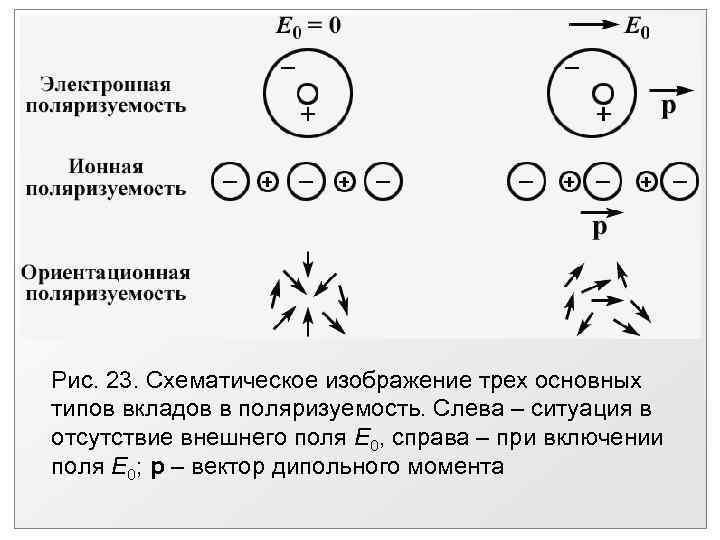 Рис. 23. Схематическое изображение трех основных типов вкладов в поляризуемость. Слева – ситуация в