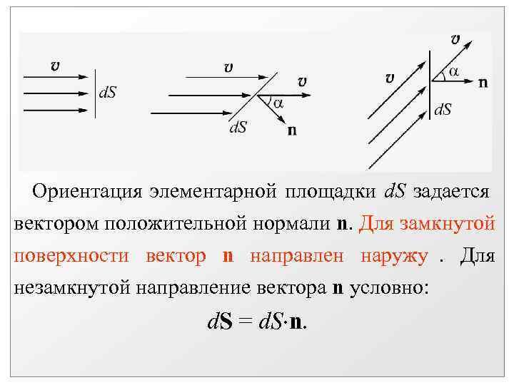 Ориентация элементарной площадки d. S задается вектором положительной нормали n. Для замкнутой поверхности