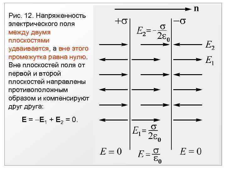 Рис. 12. Напряженность электрического поля между двумя плоскостями удваивается, а вне этого промежутка равна