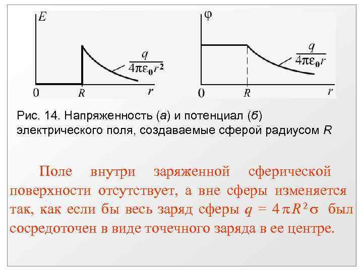 Рис. 14. Напряженность (а) и потенциал (б) электрического поля, создаваемые сферой радиусом R