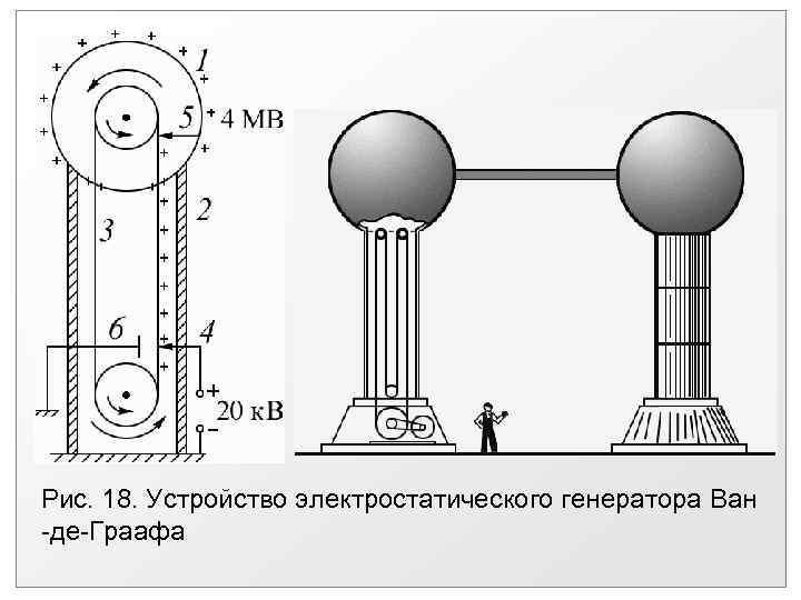 Рис. 18. Устройство электростатического генератора Ван -де-Граафа