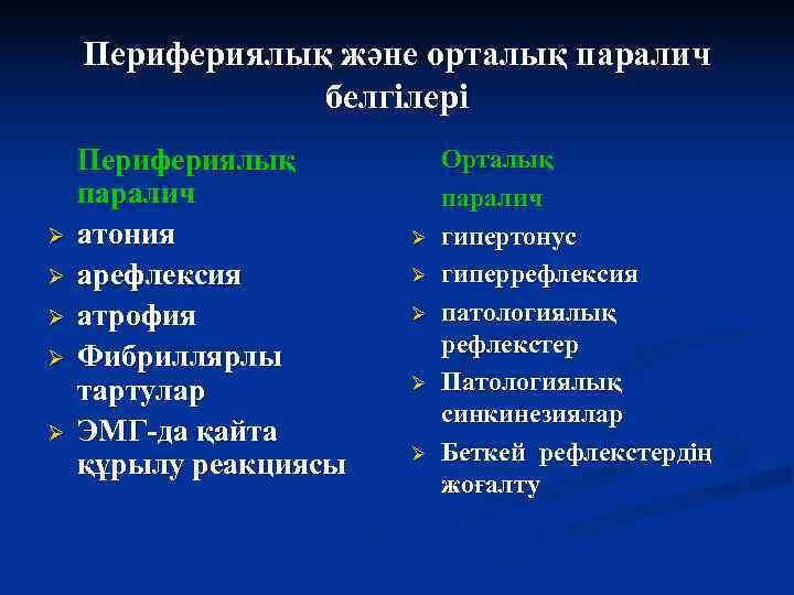 Перифериялық және орталық паралич   белгілері Перифериялық  Орталық паралич