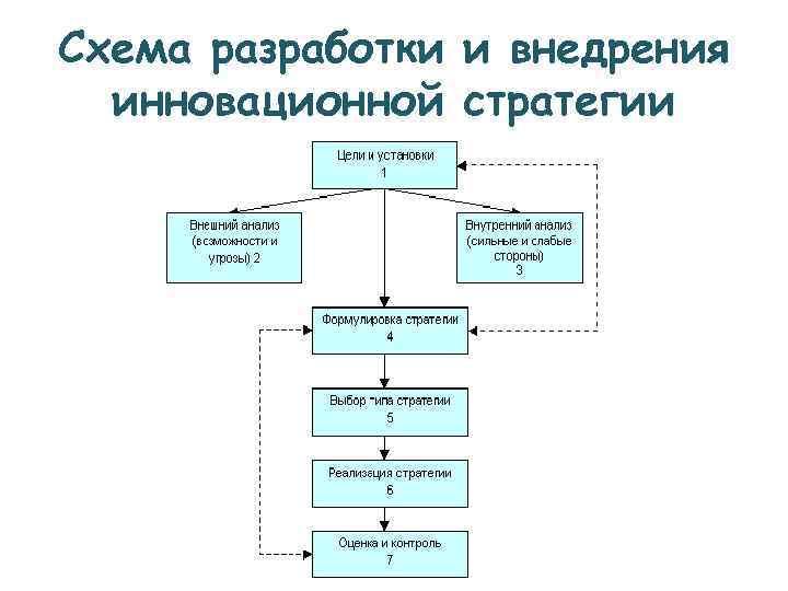 Схема разработки и внедрения  инновационной стратегии
