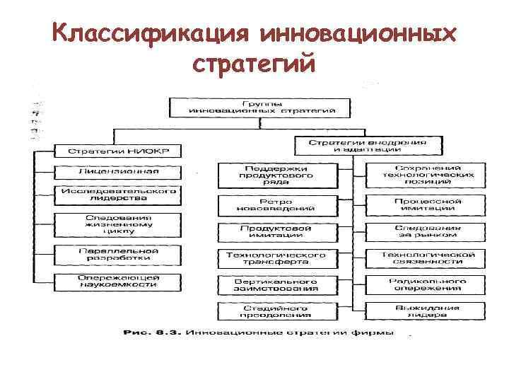 Классификация инновационных   стратегий