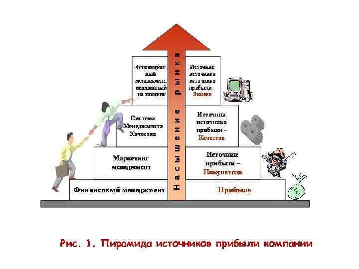 Рис. 1. Пирамида источников прибыли компании