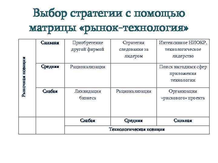 Выбор стратегии с помощью     матрицы «рынок-технология»