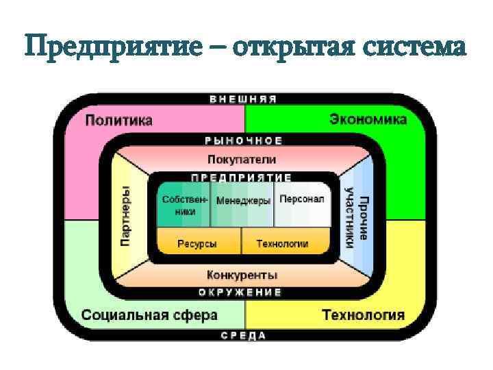 Предприятие – открытая система