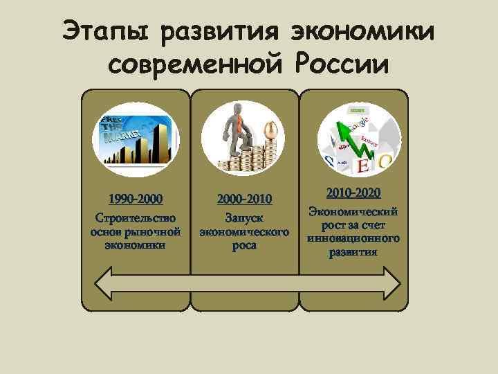 Этапы развития экономики  современной России       2010 -2020