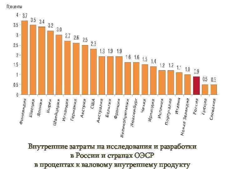 Внутренние затраты на исследования и разработки  в России и странах ОЭСР в процентах