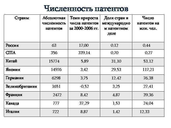 Численность патентов Страны  Абсолютная Темп прироста Доля стран в