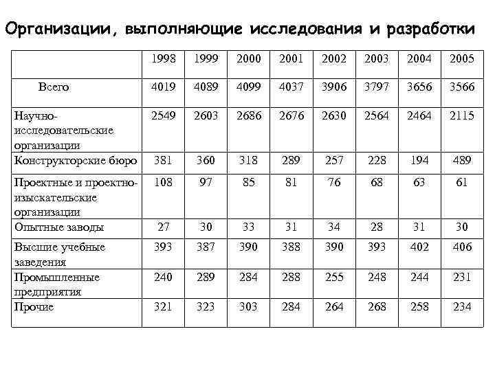 Организации, выполняющие исследования и разработки     1998  1999  2000