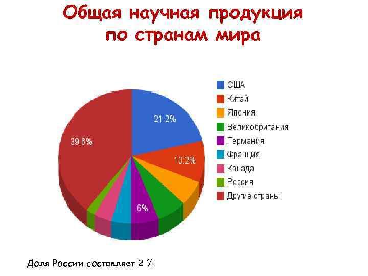 Общая научная продукция  по странам мира Доля России составляет 2 %