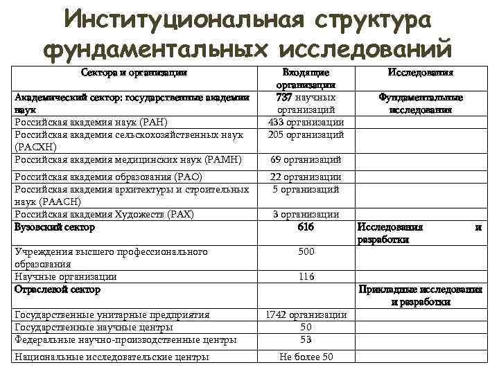 Институциональная структура фундаментальных исследований   Сектора и организации   Входящие