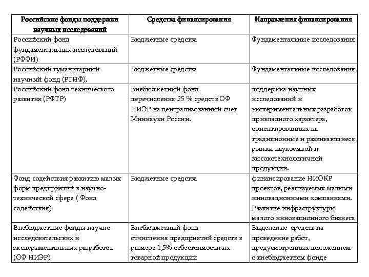 Российские фонды поддержки   Средства финансирования  Направления финансирования  научных исследований