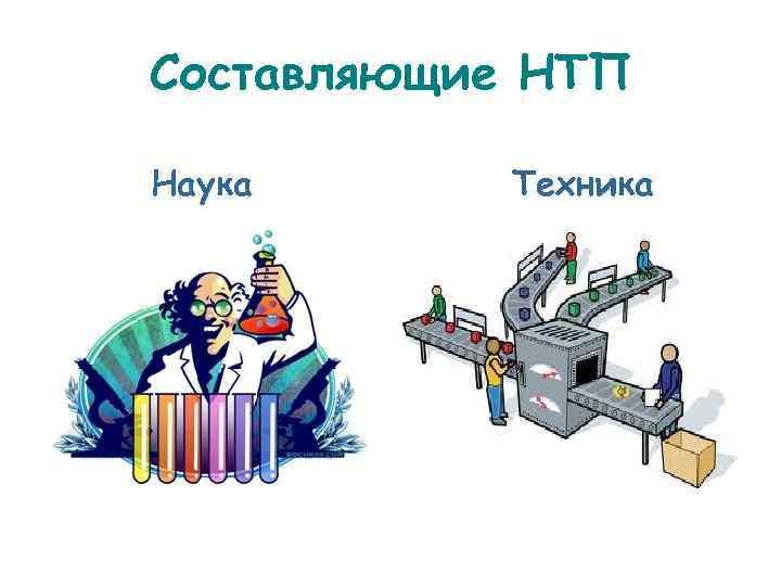 Составляющие НТП Наука  Техника