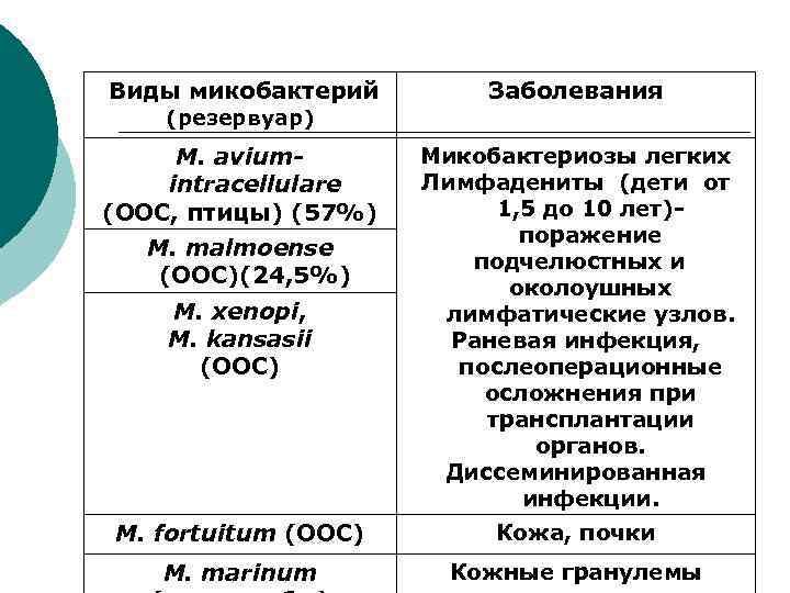 Виды микобактерий  Заболевания (резервуар) M. avium-  Микобактериозы легких intracellulare  Лимфадениты (дети