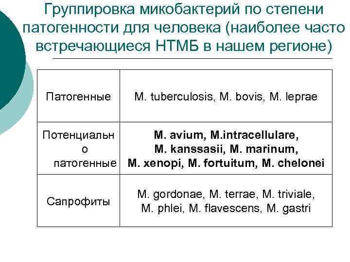 Группировка микобактерий по степени патогенности для человека (наиболее часто  встречающиеся НТМБ