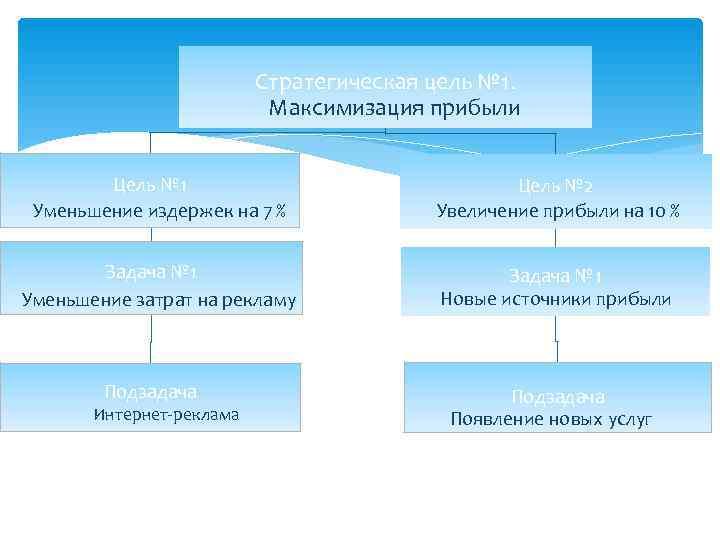 Стратегическая цель № 1.     Максимизация