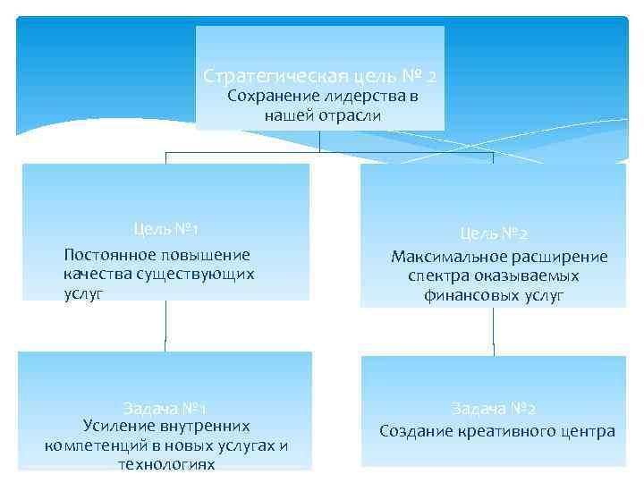 Стратегическая цель № 2     Сохранение лидерства в