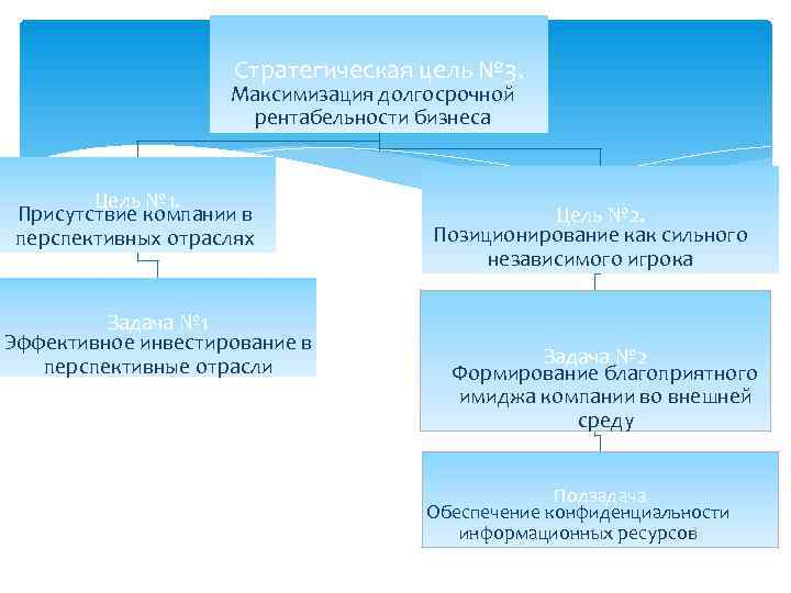 Стратегическая цель № 3.     Максимизация