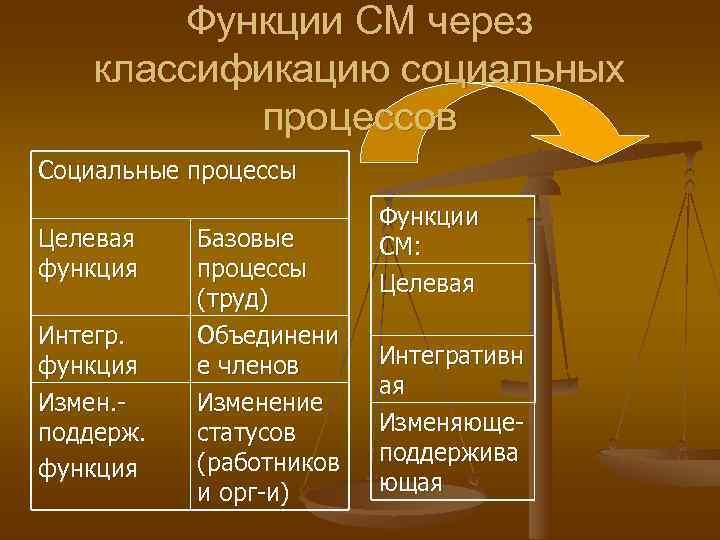 Функции СМ через классификацию социальных  процессов Социальные процессы