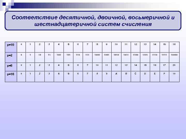 Соответствие десятичной, двоичной, восьмеричной и   шестнадцатеричной систем счисления  p=10