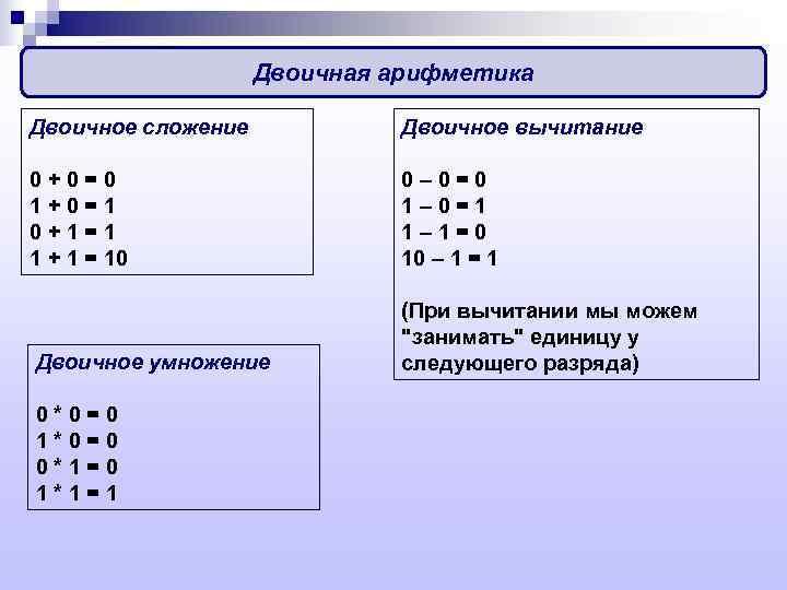 Двоичная арифметика Двоичное сложение   Двоичное вычитание 0 +