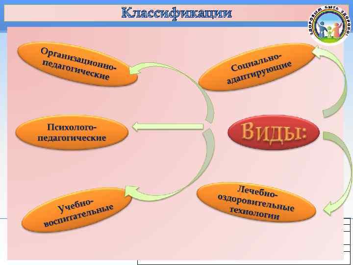 Классификации      Профессиональная переподготовка