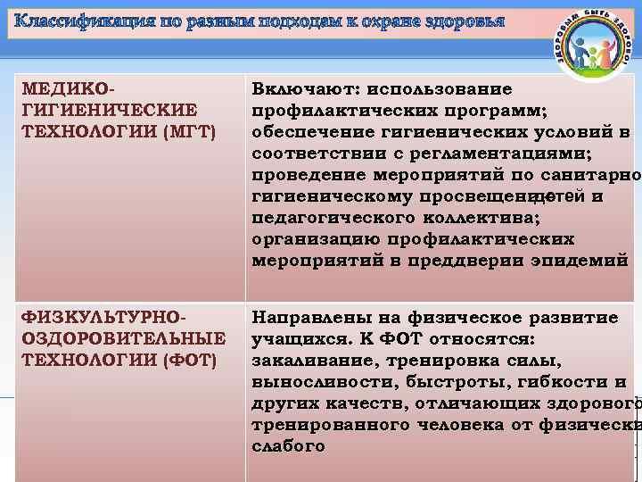 Классификация по разным подходам к охране здоровья  МЕДИКО-     Включают: