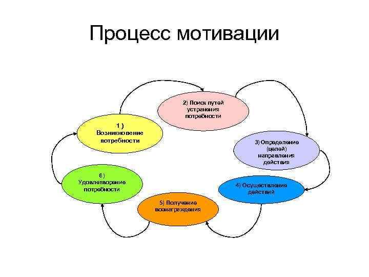 Процесс мотивации      2) Поиск путей