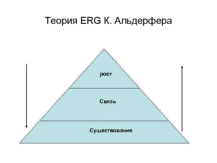 Теория ERG К. Альдерфера    рост    Связь