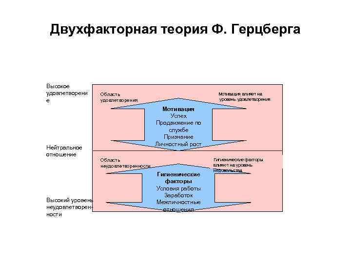 Двухфакторная теория Ф. Герцберга  Высокое удовлетворени Область