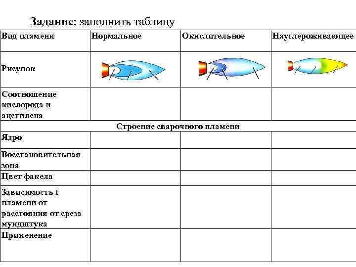 Задание: заполнить таблицу Вид пламени  Нормальное  Окислительное  Науглероживающее