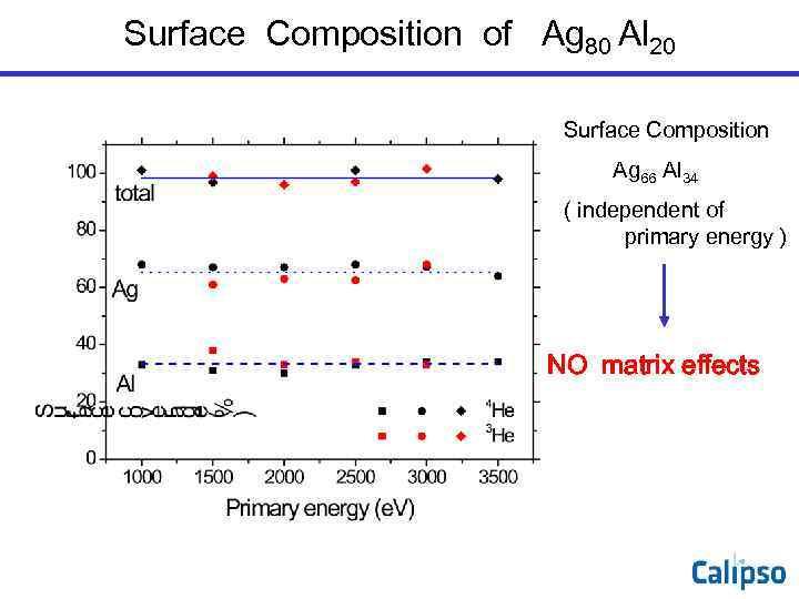 Surface Composition of Ag 80 Al 20      Surface Composition