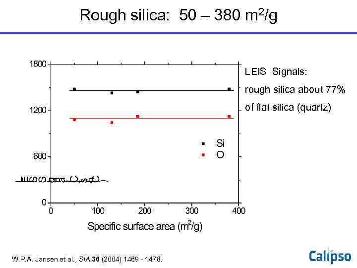 Rough silica: 50 – 380 m 2/g