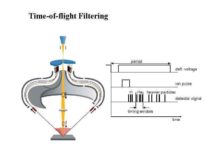 Time-of-flight Filtering       period     defl.
