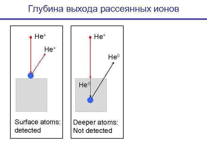Глубина выхода рассеянных ионов  He+      He