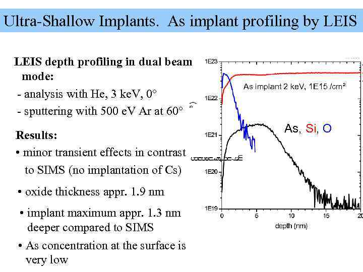 Ultra-Shallow Implants. As implant profiling by LEIS depth profiling in dual beam  mode:
