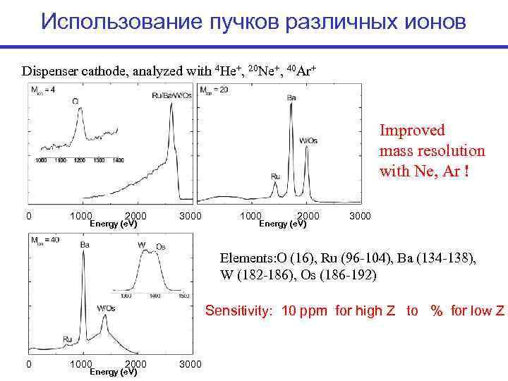 Использование пучков различных ионов Dispenser cathode, analyzed with 4 He+, 20 Ne+,