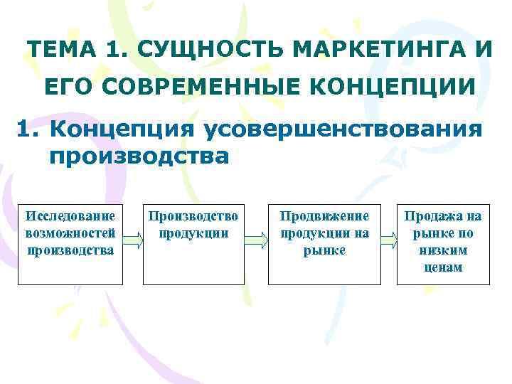 ТЕМА 1. СУЩНОСТЬ МАРКЕТИНГА И  ЕГО СОВРЕМЕННЫЕ КОНЦЕПЦИИ 1. Концепция усовершенствования  производства